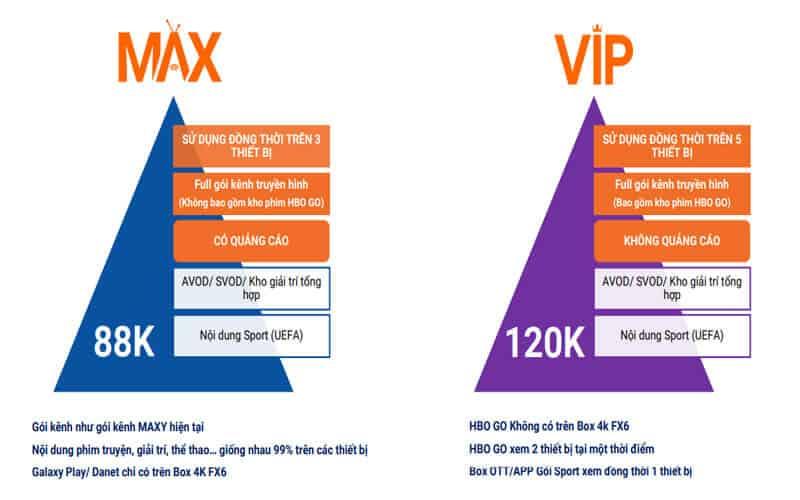 Sự khác nhau giữa gói Max và gói VIP