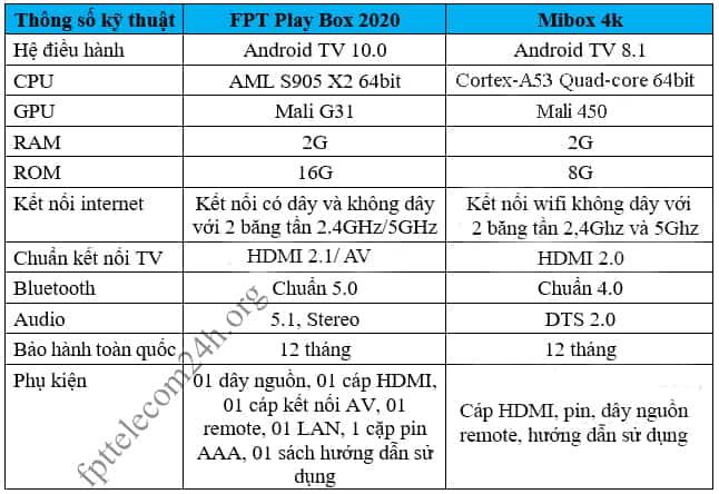 Thông số kỹ thuật của FPT Play Box và Mibox 4K