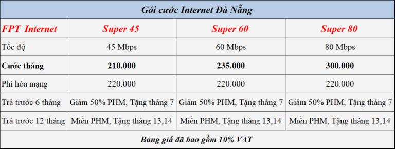 Gói cước mạng FPT Đà Nẵng