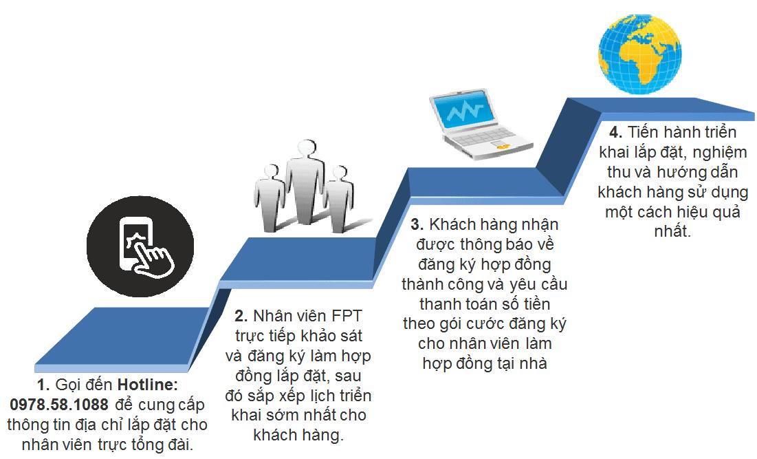 Quy trình đăng ký mạng FPT