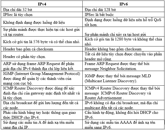 so sánh ipv6 và ipv4