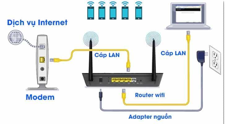Mô hình mạng internet trong hộ gia đình