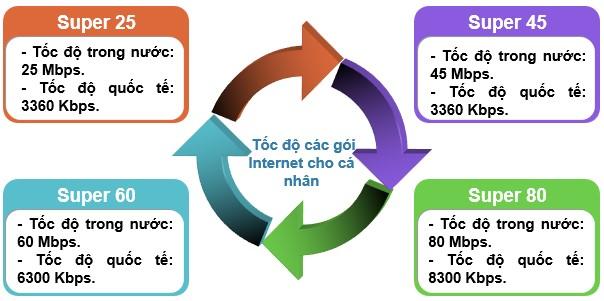 Thông số kiểm tra tốc độ mạng FPT cá nhân