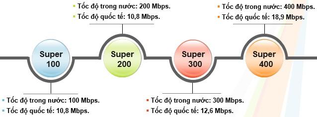 Thông số kiểm tra tốc độ mạng FPT gói doanh nghiệp