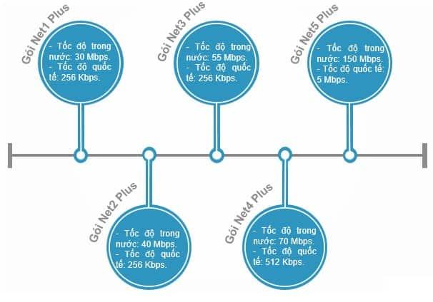 Thông số tốc độ các gói Internet Viettel dành cho cá nhân