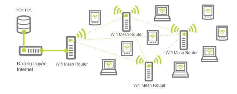 cách thức haot động của wifi mesh